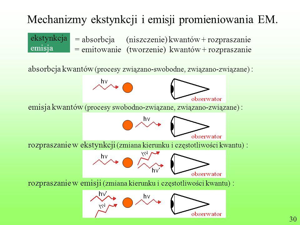 Mechanizmy ekstynkcji i emisji promieniowania EM.