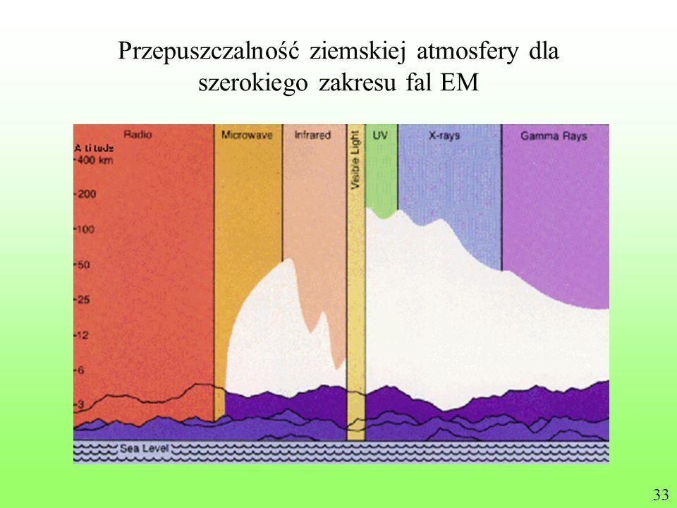 Przepuszczalność ziemskiej atmosfery dla szerokiego zakresu fal EM