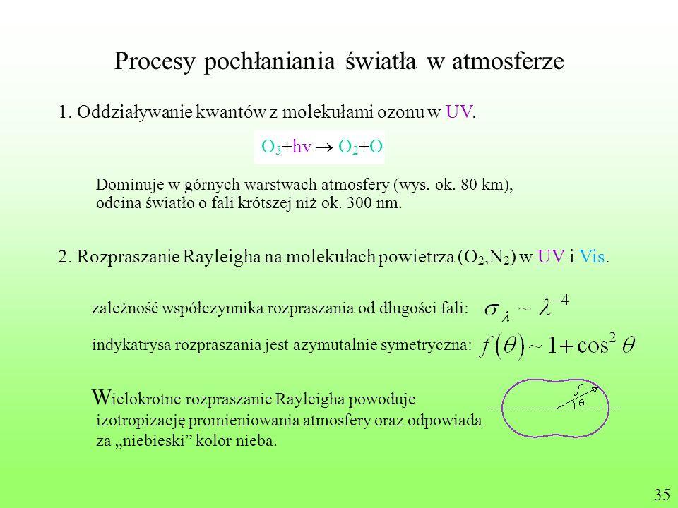 Procesy pochłaniania światła w atmosferze