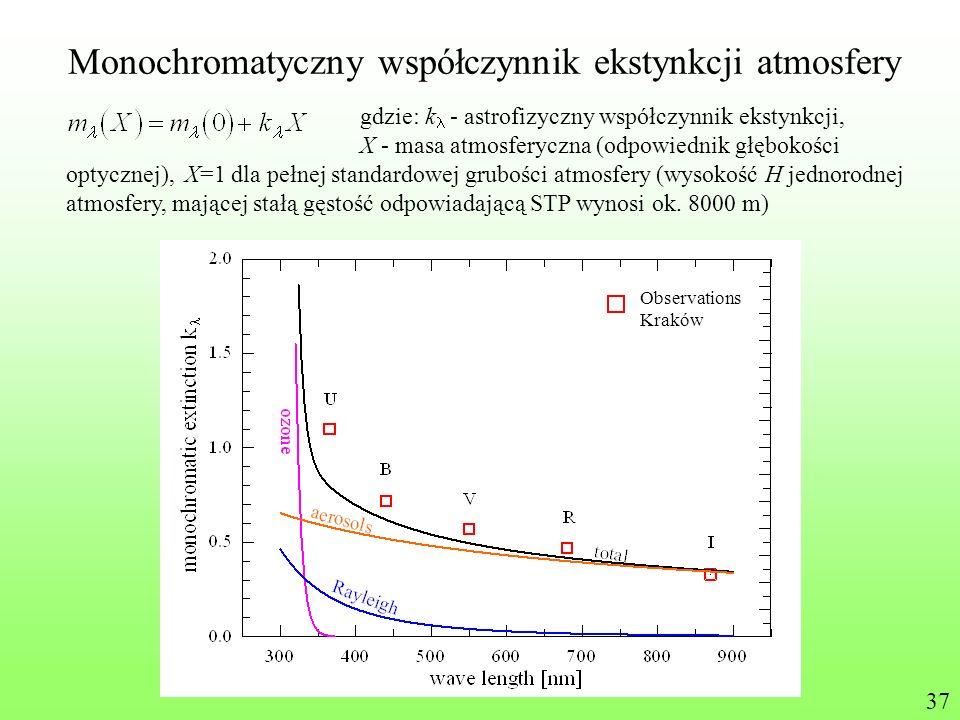 Monochromatyczny współczynnik ekstynkcji atmosfery