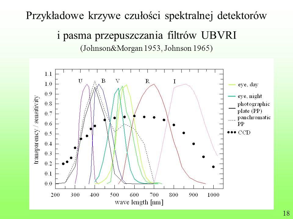Przykładowe krzywe czułości spektralnej detektorów i pasma przepuszczania filtrów UBVRI (Johnson&Morgan 1953, Johnson 1965)