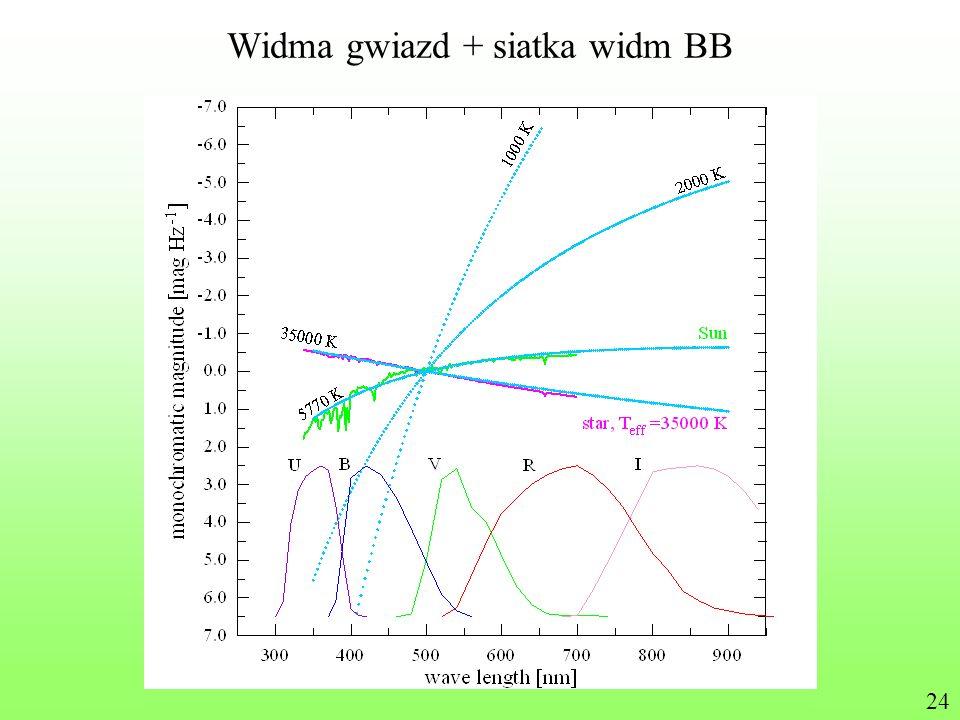 Widma gwiazd + siatka widm BB