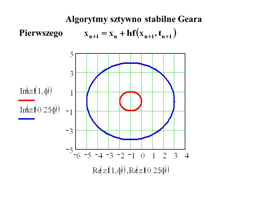 Algorytmy sztywno stabilne Geara