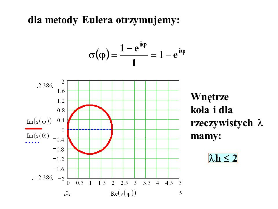 dla metody Eulera otrzymujemy: