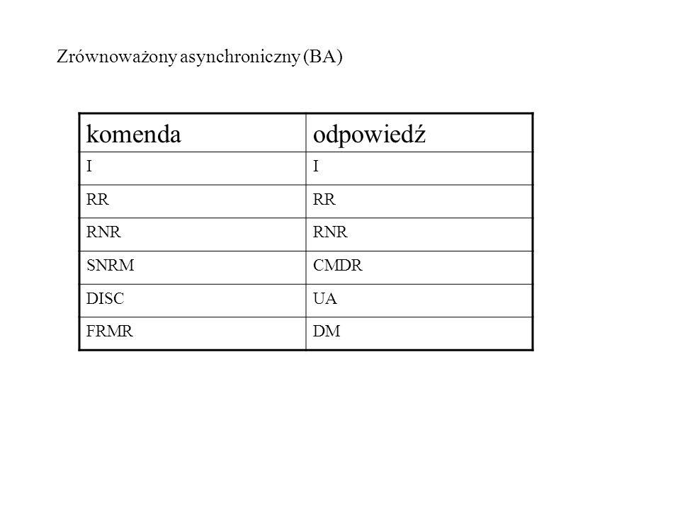 komenda odpowiedź Zrównoważony asynchroniczny (BA) I RR RNR SNRM CMDR