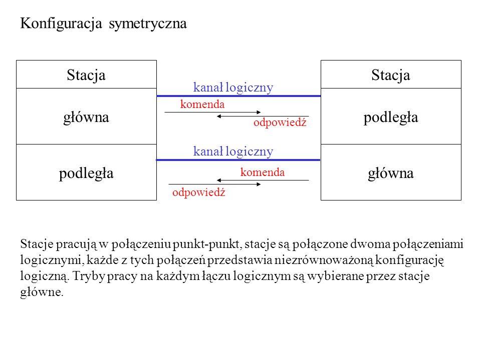 Konfiguracja symetryczna
