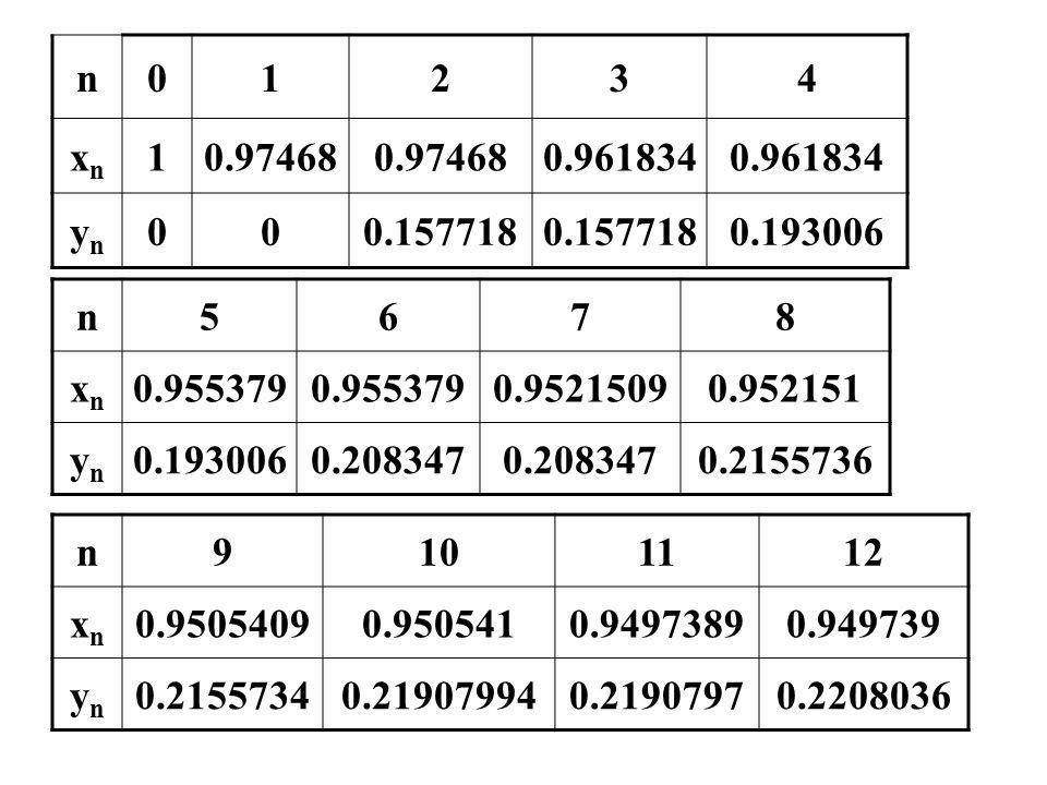 n 1. 2. 3. 4. xn. 0.97468. 0.961834. yn. 0.157718. 0.193006. n. 5. 6. 7. 8. xn. 0.955379.