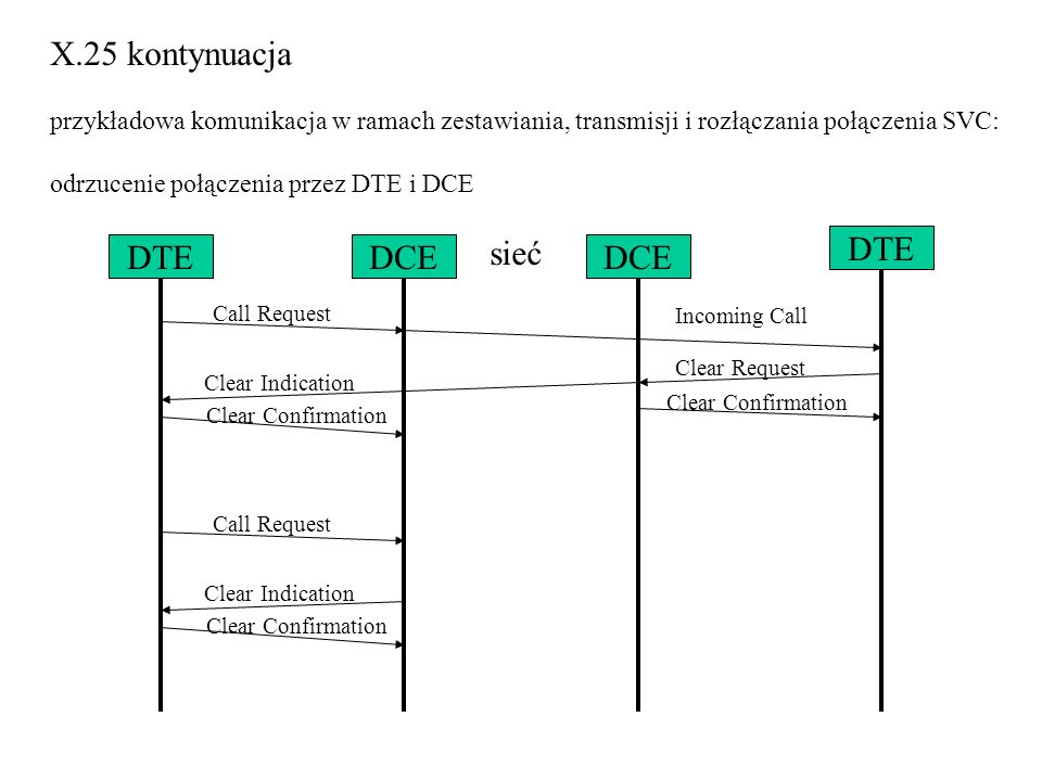 X.25 kontynuacja sieć DTE DCE