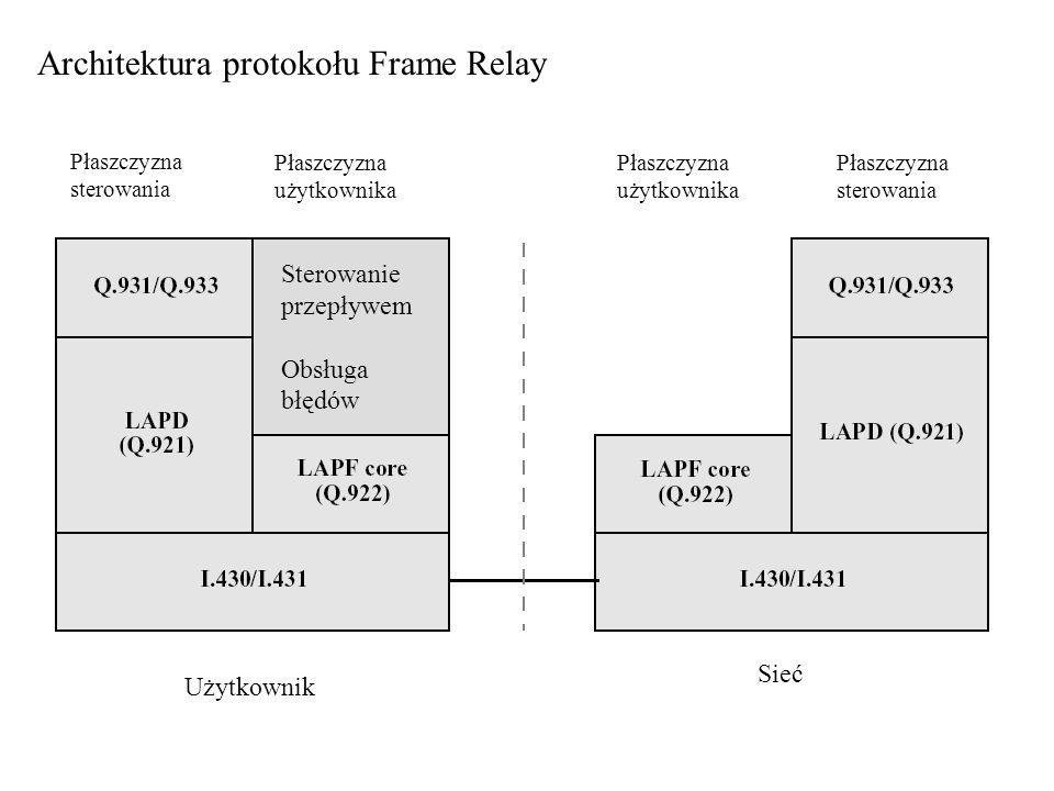 Architektura protokołu Frame Relay