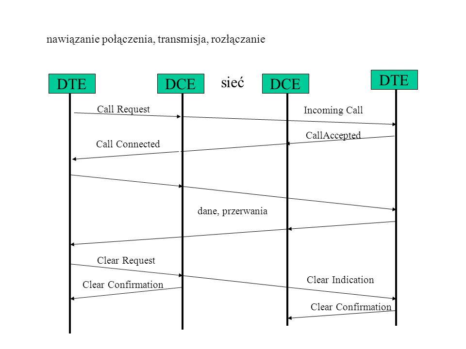 sieć DTE DCE nawiązanie połączenia, transmisja, rozłączanie