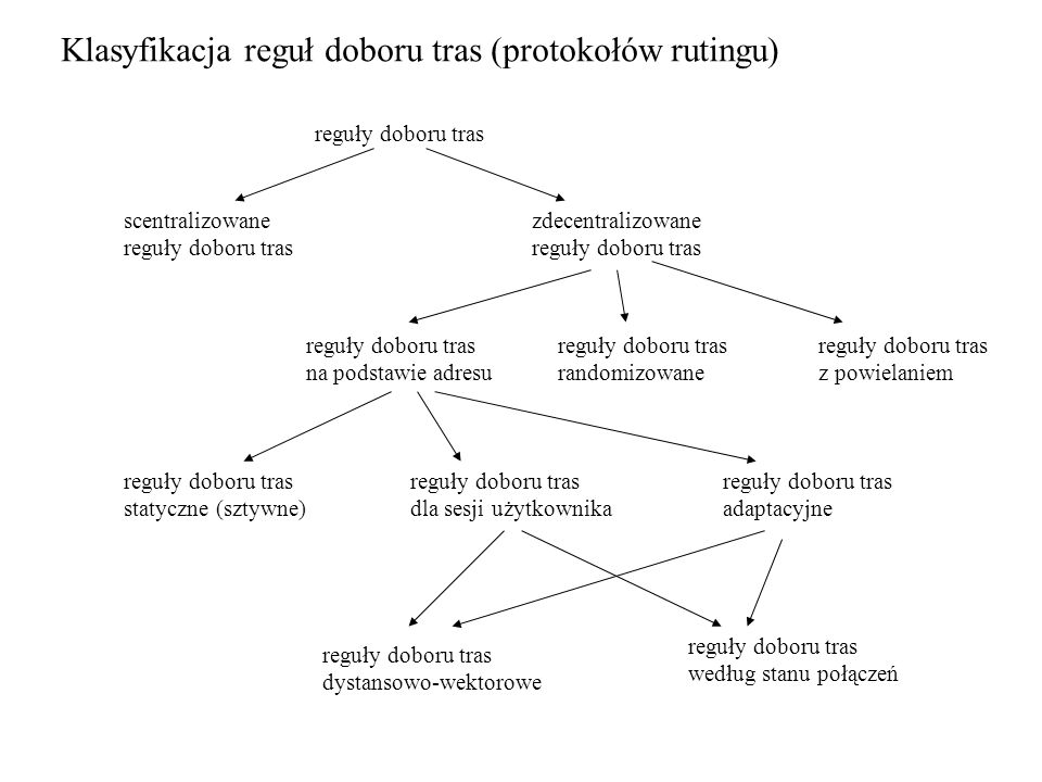 Klasyfikacja reguł doboru tras (protokołów rutingu)