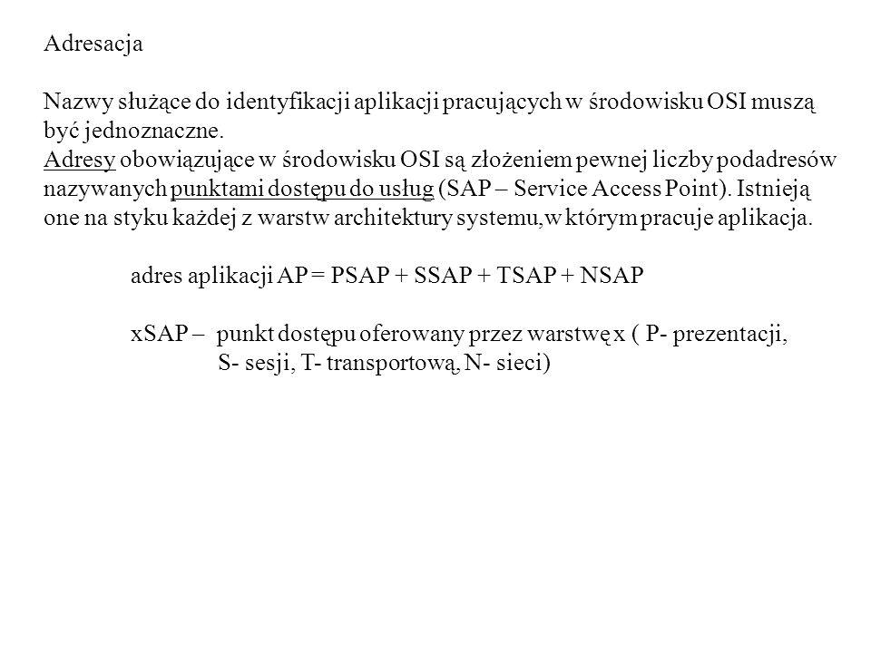 Adresacja Nazwy służące do identyfikacji aplikacji pracujących w środowisku OSI muszą być jednoznaczne.