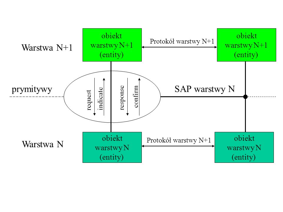 Warstwa N+1 prymitywy SAP warstwy N Warstwa N obiekt warstwy N+1
