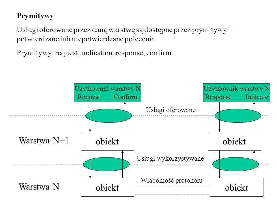 Warstwa N+1 obiekt obiekt Warstwa N obiekt obiekt Prymitywy