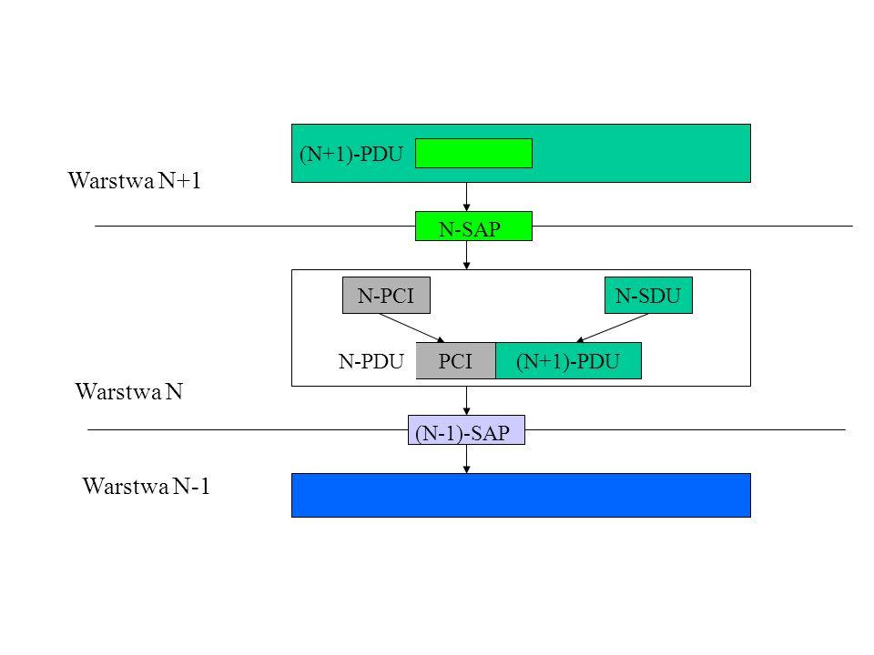 Warstwa N+1 Warstwa N Warstwa N-1 (N+1)-PDU N-SAP N-PCI N-SDU N-PDU