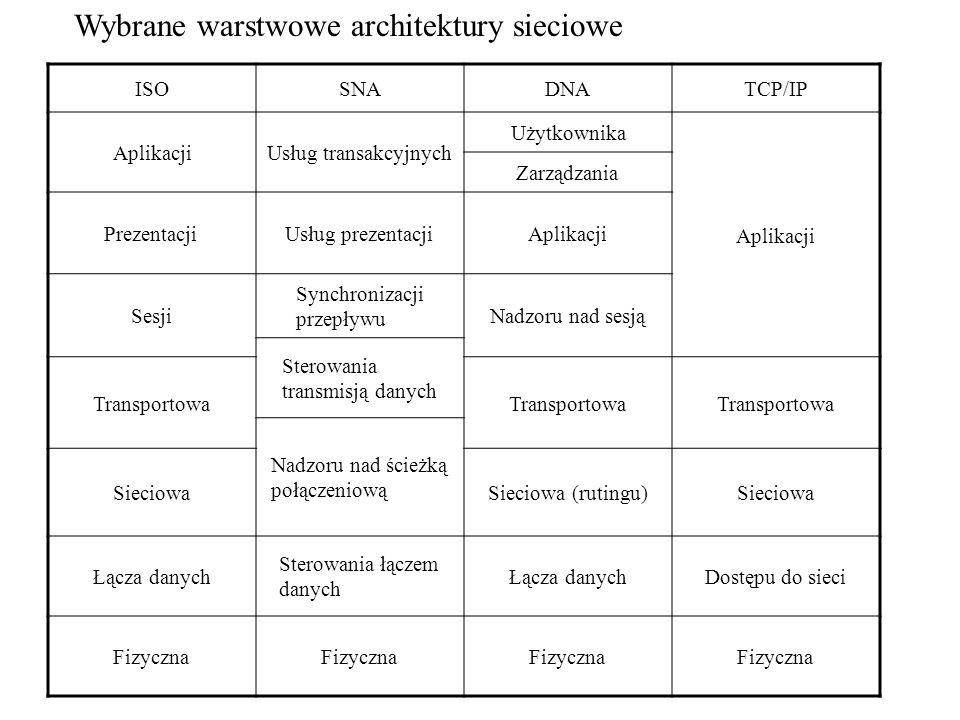 Wybrane warstwowe architektury sieciowe