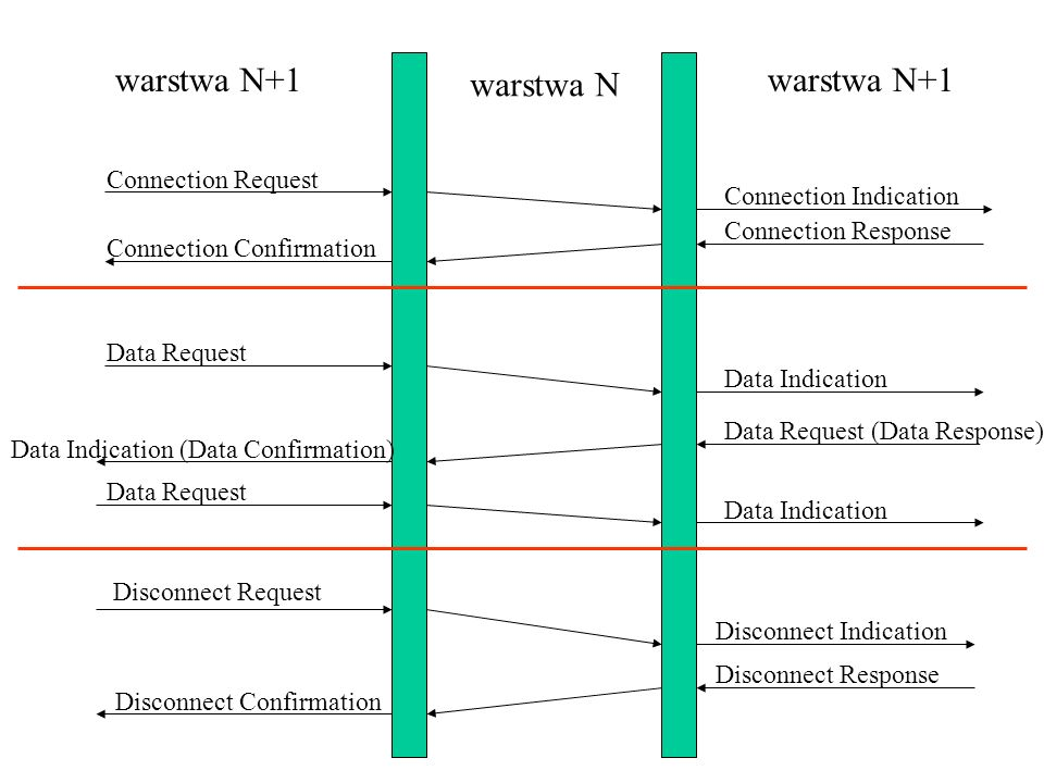 warstwa N+1 warstwa N warstwa N+1 Connection Request