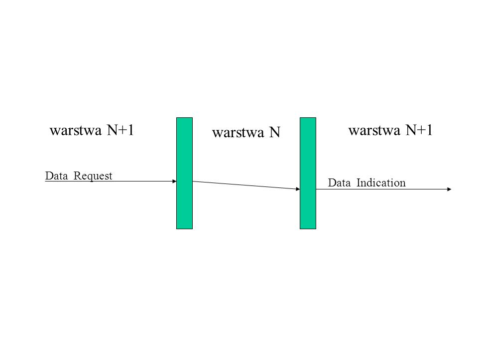 warstwa N+1 warstwa N warstwa N+1 Data Request Data Indication