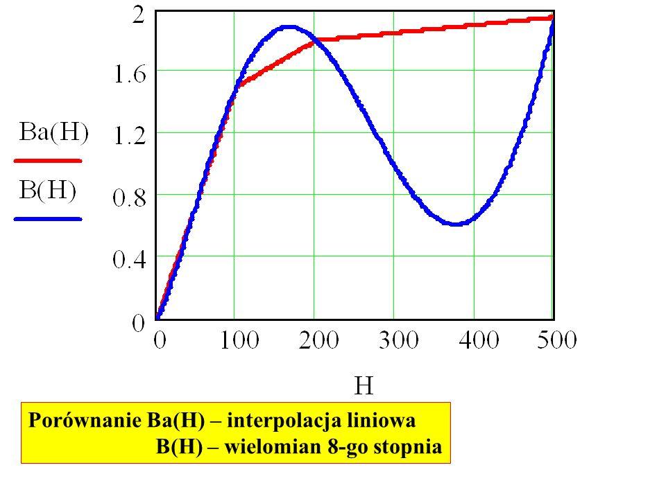 Porównanie Ba(H) – interpolacja liniowa