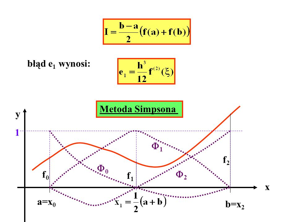 błąd e1 wynosi: Metoda Simpsona y 1 1 f2 0 f0 f1 2 x a=x0 b=x2