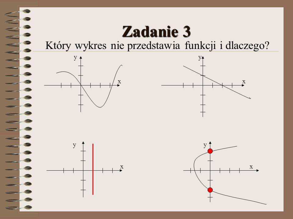Który wykres nie przedstawia funkcji i dlaczego