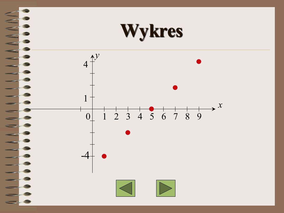 Wykres y 4 1 x 0 1 2 3 4 5 6 7 8 9 -4