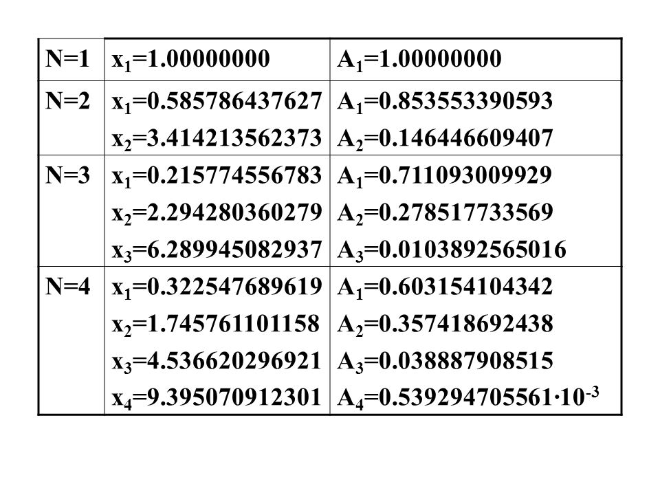 N=1 x1=1.00000000. A1=1.00000000. N=2. x1=0.585786437627. x2=3.414213562373. A1=0.853553390593.