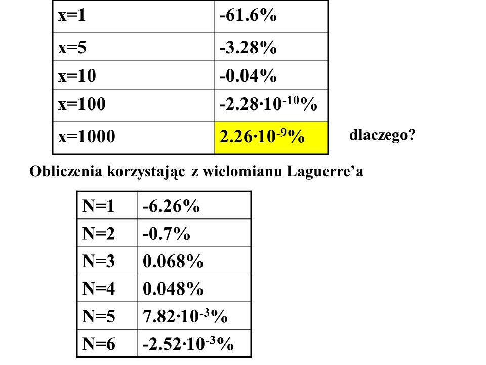 x=1 -61.6% x=5 -3.28% x=10 -0.04% x=100 -2.28·10-10% x=1000 2.26·10-9%