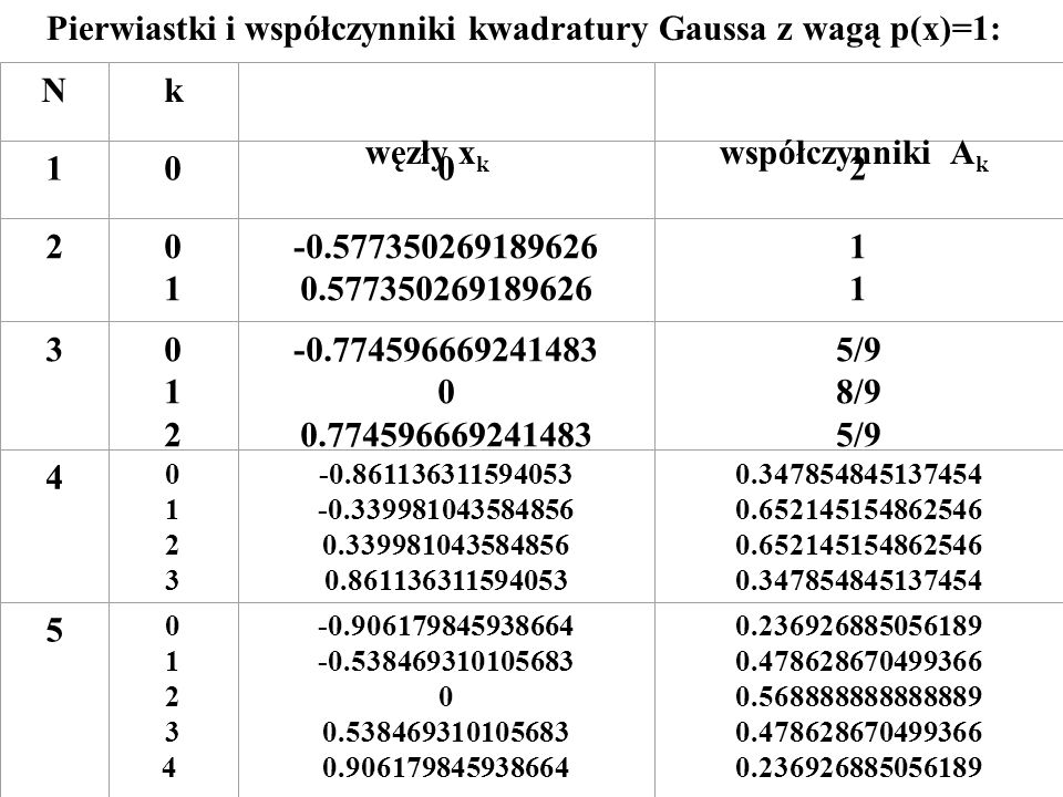 Pierwiastki i współczynniki kwadratury Gaussa z wagą p(x)=1: