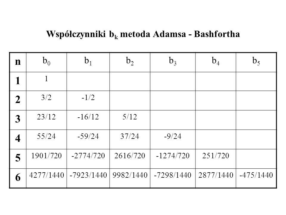 Współczynniki bk metoda Adamsa - Bashfortha