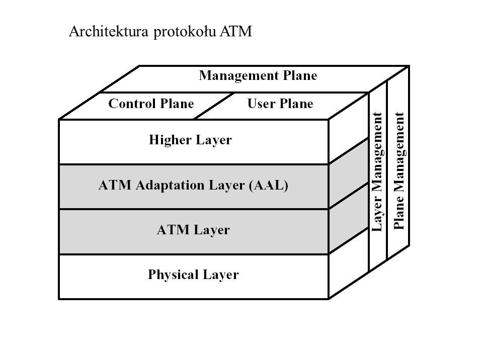 Architektura protokołu ATM