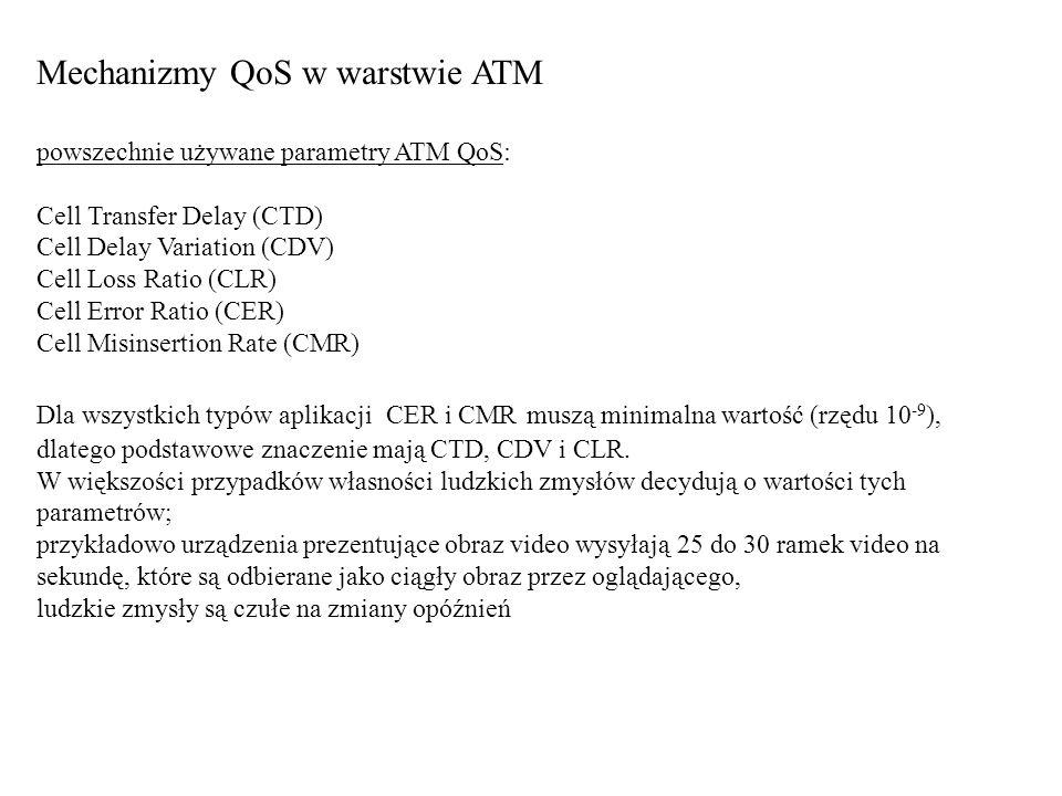 Mechanizmy QoS w warstwie ATM
