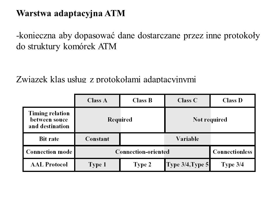 Warstwa adaptacyjna ATM