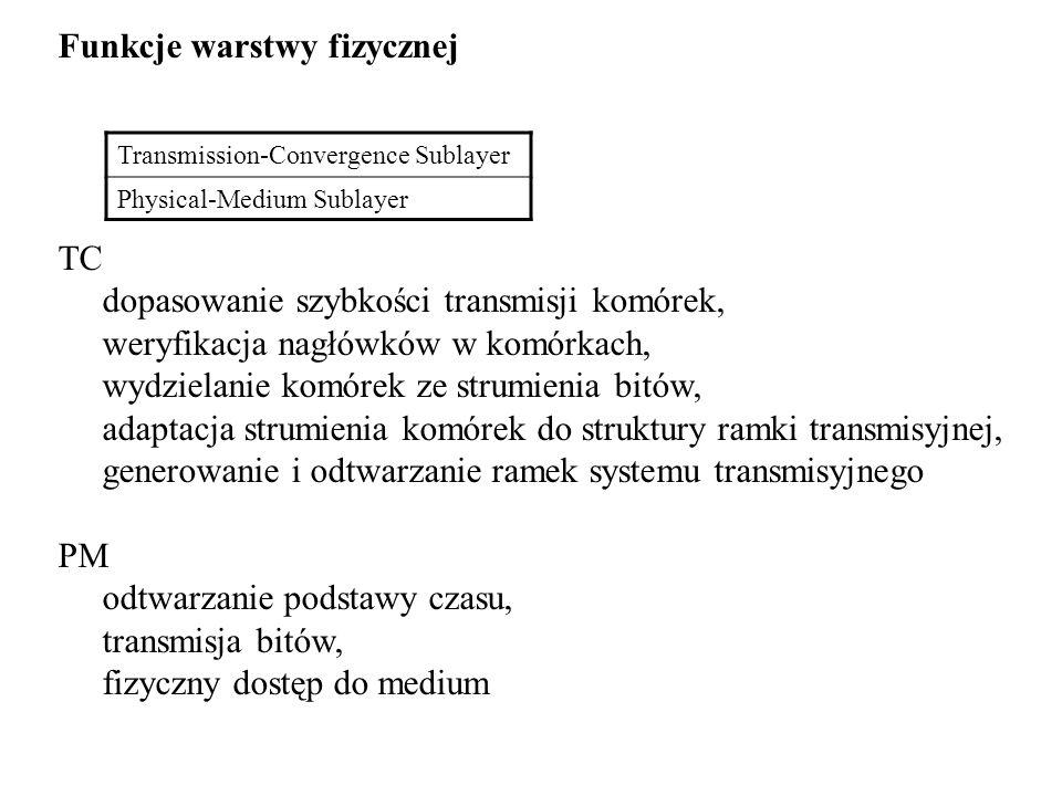 Funkcje warstwy fizycznej