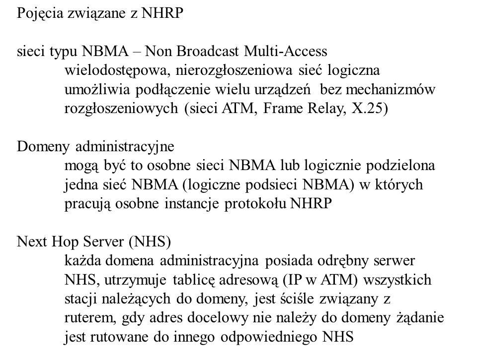 Pojęcia związane z NHRP