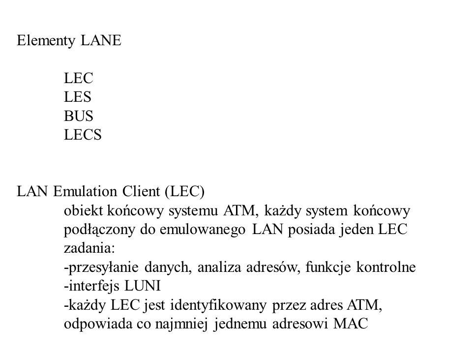 Elementy LANE LEC. LES. BUS. LECS. LAN Emulation Client (LEC)