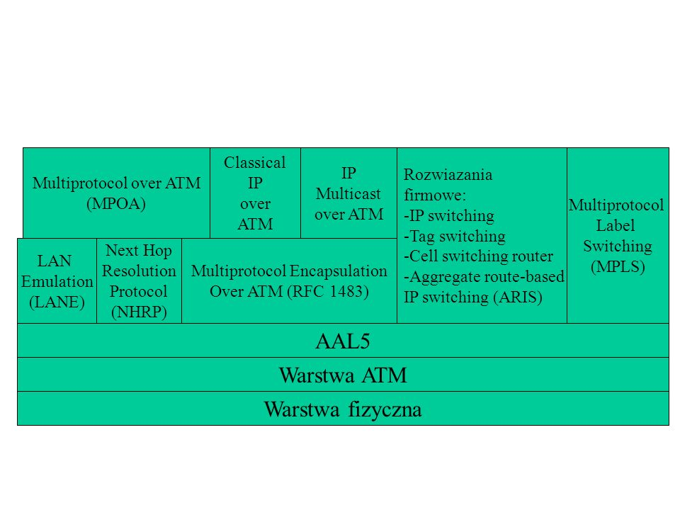 AAL5 Warstwa ATM Warstwa fizyczna LAN Emulation (LANE) Next Hop