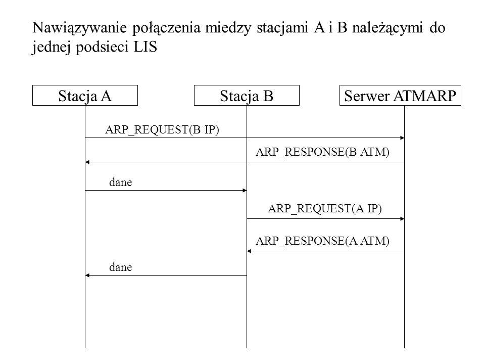 Nawiązywanie połączenia miedzy stacjami A i B należącymi do jednej podsieci LIS
