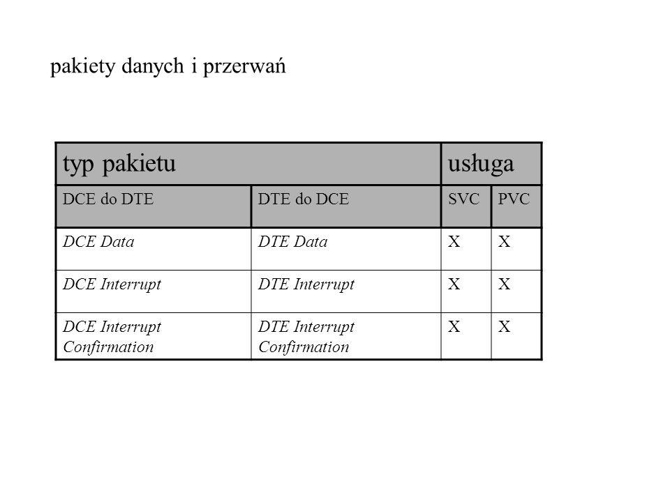 typ pakietu usługa pakiety danych i przerwań DCE do DTE DTE do DCE SVC