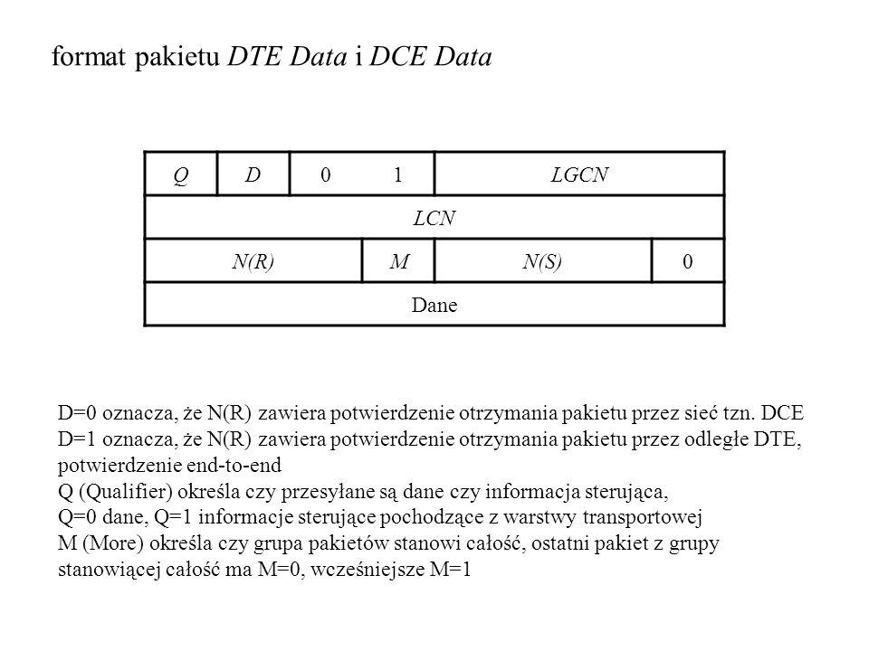 format pakietu DTE Data i DCE Data