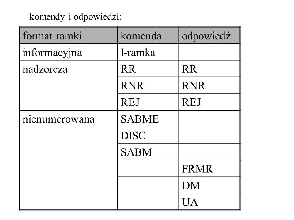 format ramki komenda odpowiedź informacyjna I-ramka nadzorcza RR RNR