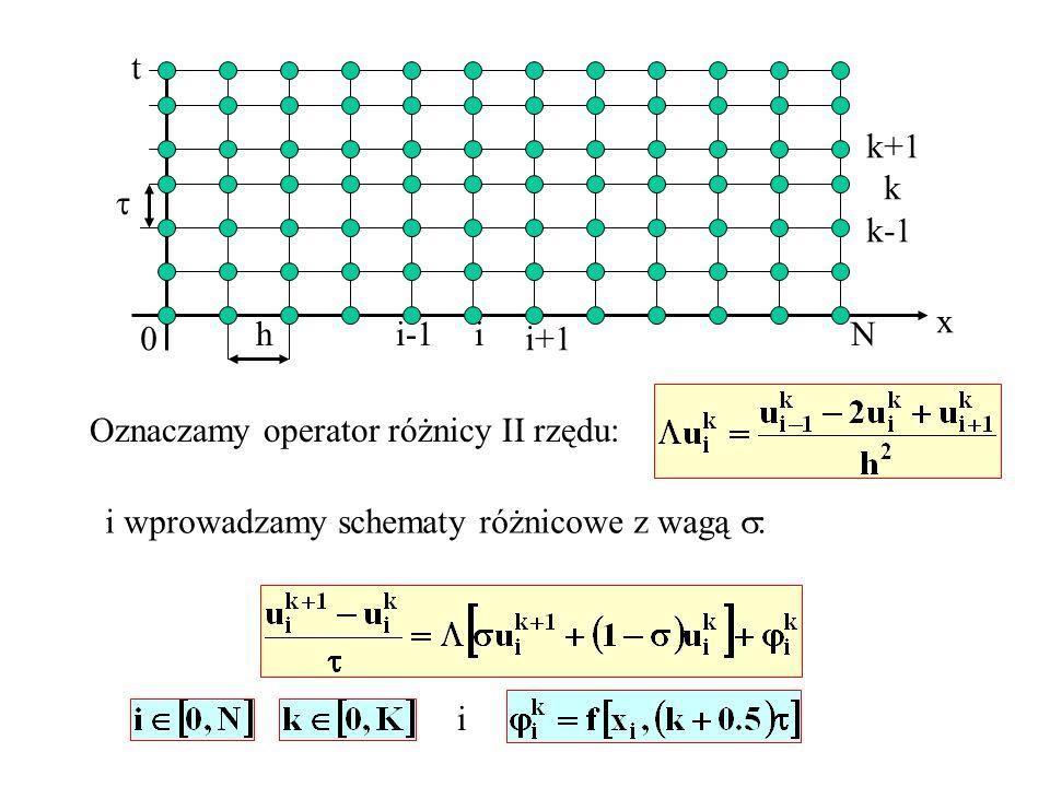 tk+1. k. k-1.  x. h. i-1. i. i+1. N. Oznaczamy operator różnicy II rzędu: i wprowadzamy schematy różnicowe z wagą :