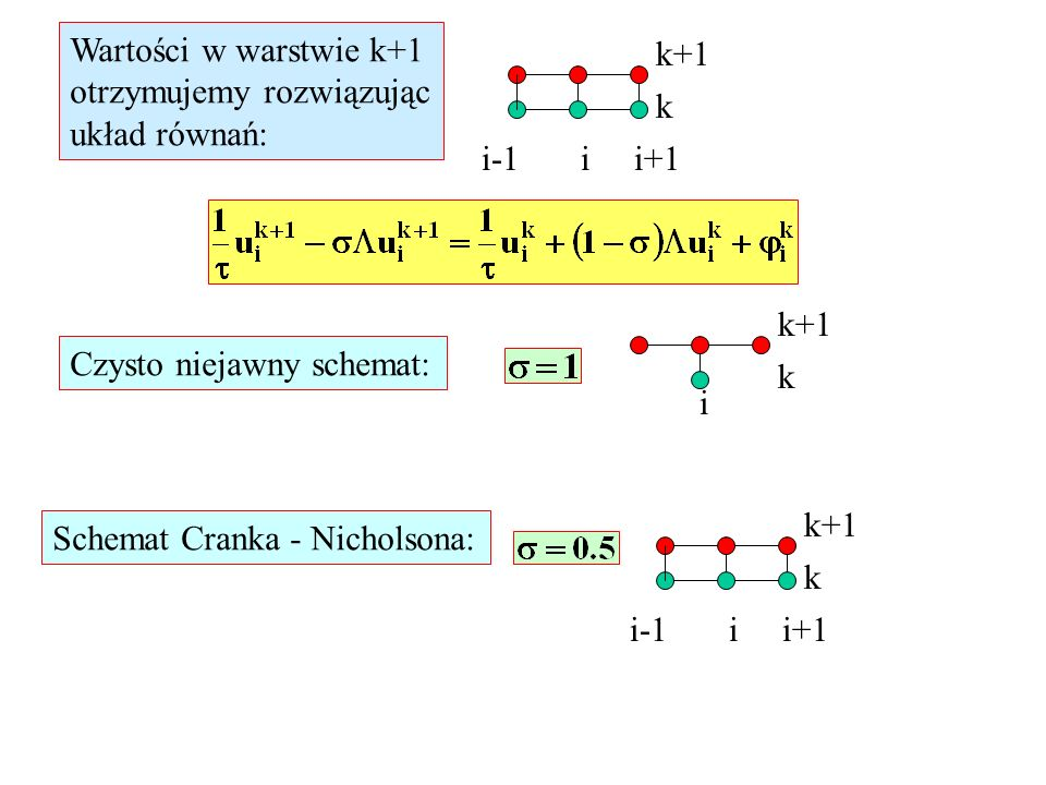 Wartości w warstwie k+1otrzymujemy rozwiązując. układ równań: k+1. k. i-1 i i+1. k+1. k. Czysto niejawny schemat: