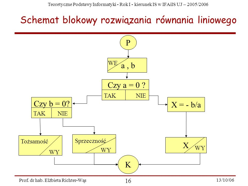 Schemat blokowy rozwiązania równania liniowego