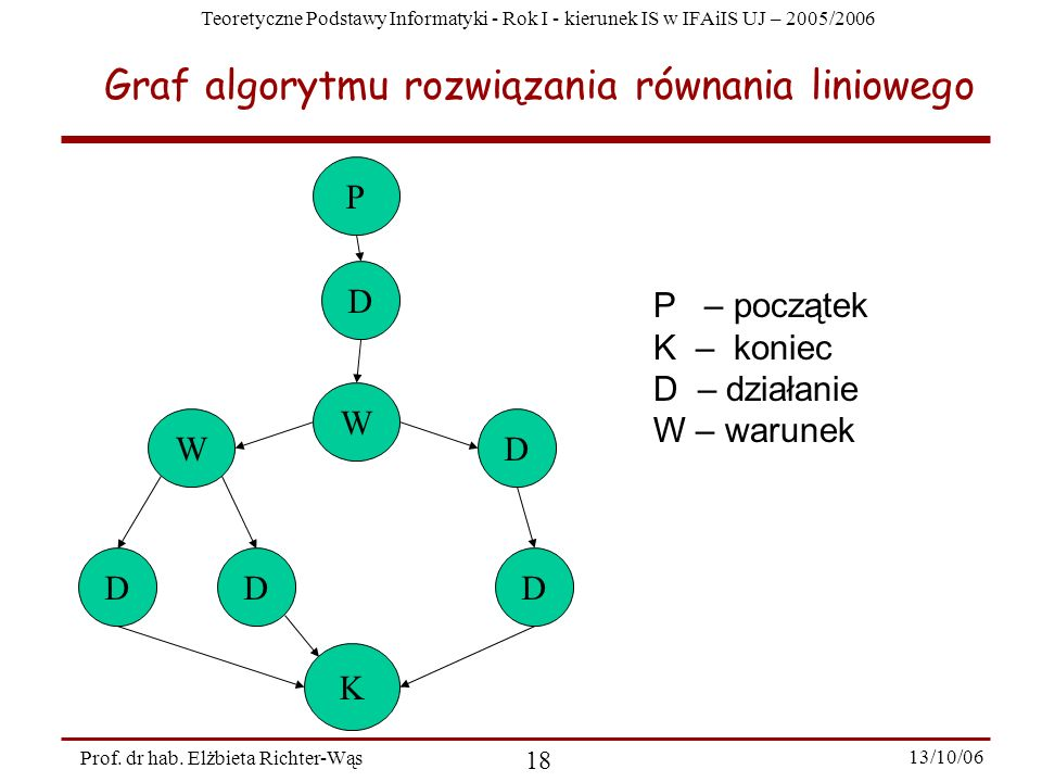 Graf algorytmu rozwiązania równania liniowego