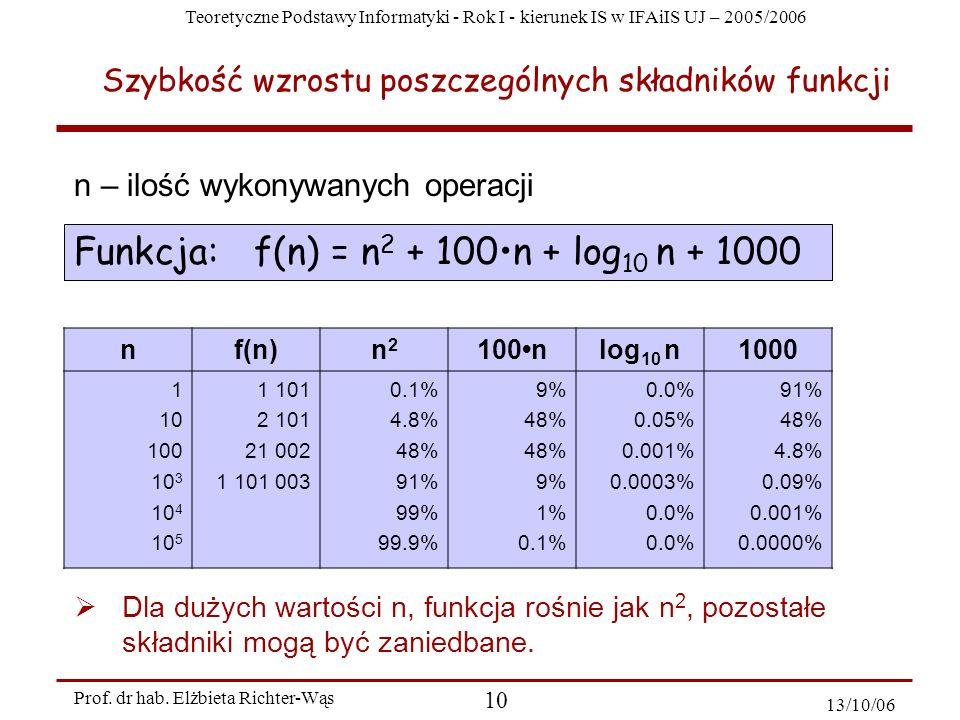 Szybkość wzrostu poszczególnych składników funkcji
