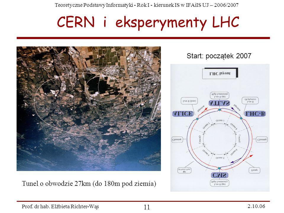 CERN i eksperymenty LHC