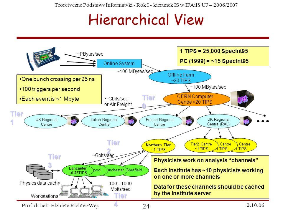Hierarchical View HPSS HPSS HPSS HPSS HPSS Tier 0 Tier 1 Tier 2 Tier 3