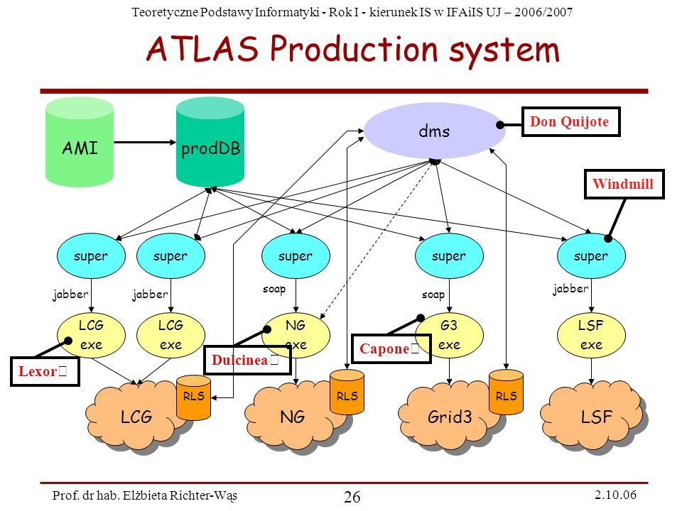 ATLAS Production system