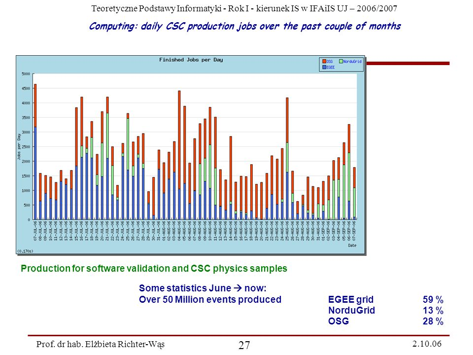Computing: daily CSC production jobs over the past couple of months